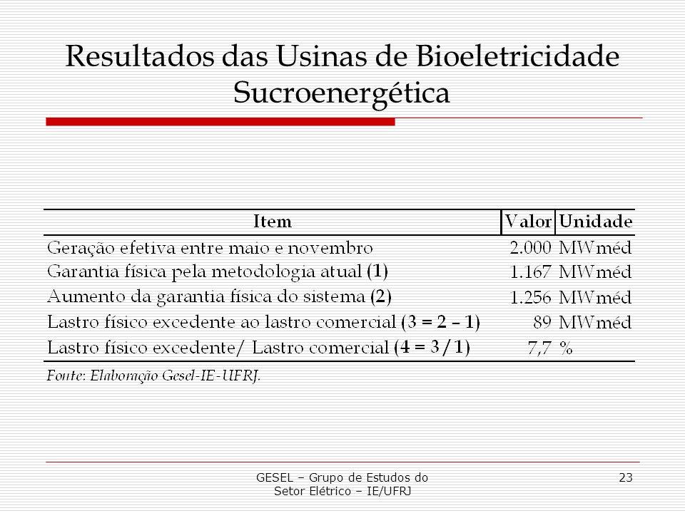 GESEL – Grupo de Estudos do Setor Elétrico – IE/UFRJ 23 Resultados das Usinas de Bioeletricidade Sucroenergética