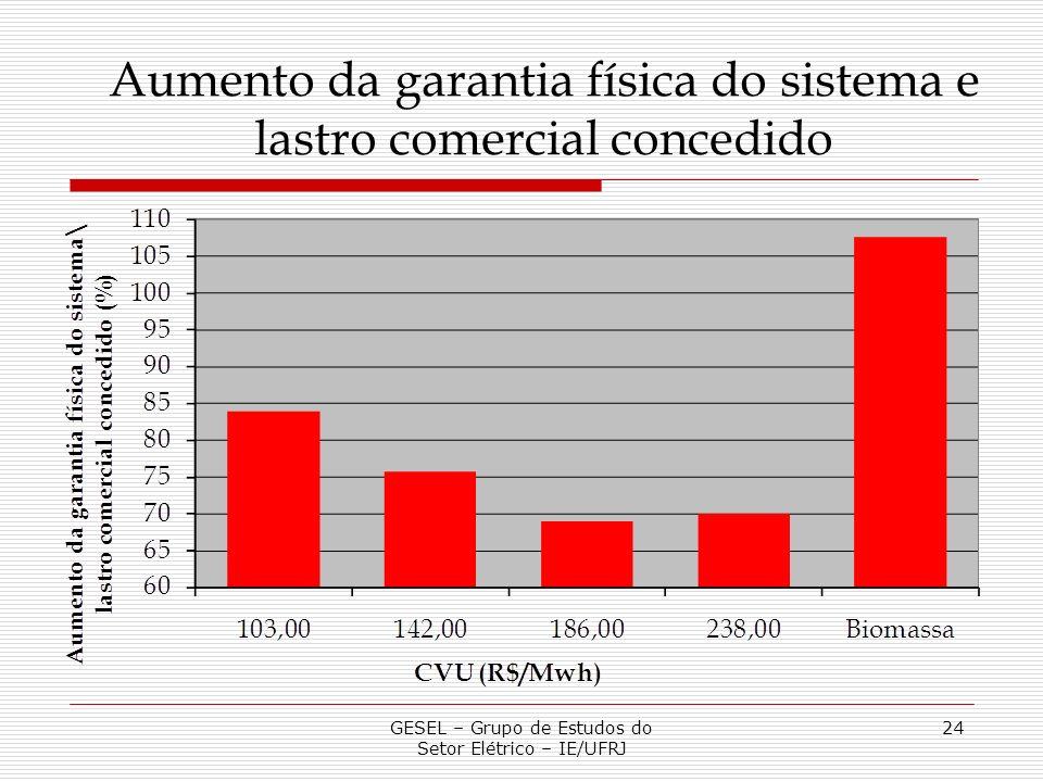 GESEL – Grupo de Estudos do Setor Elétrico – IE/UFRJ 24 Aumento da garantia física do sistema e lastro comercial concedido