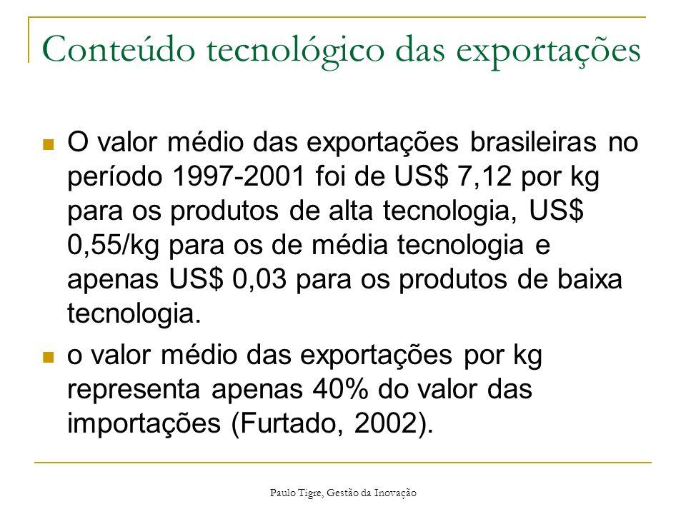 Conteúdo tecnológico das exportações O valor médio das exportações brasileiras no período 1997-2001 foi de US$ 7,12 por kg para os produtos de alta te