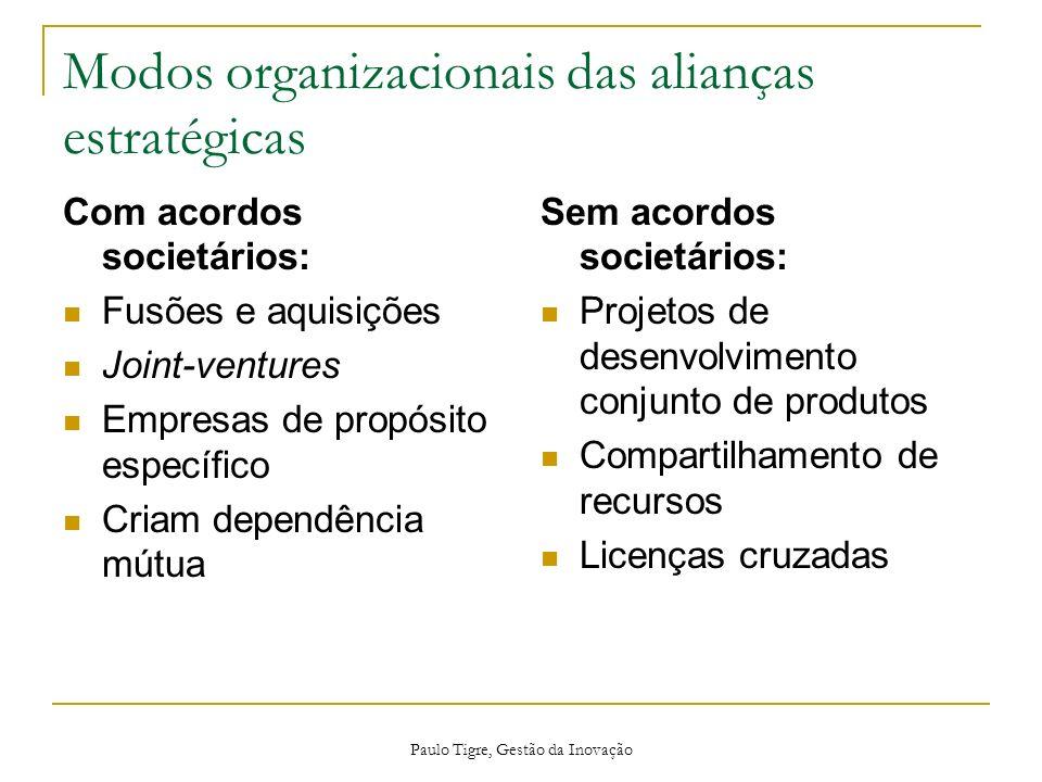 Paulo Tigre, Gestão da Inovação Modos organizacionais das alianças estratégicas Com acordos societários: Fusões e aquisições Joint-ventures Empresas d