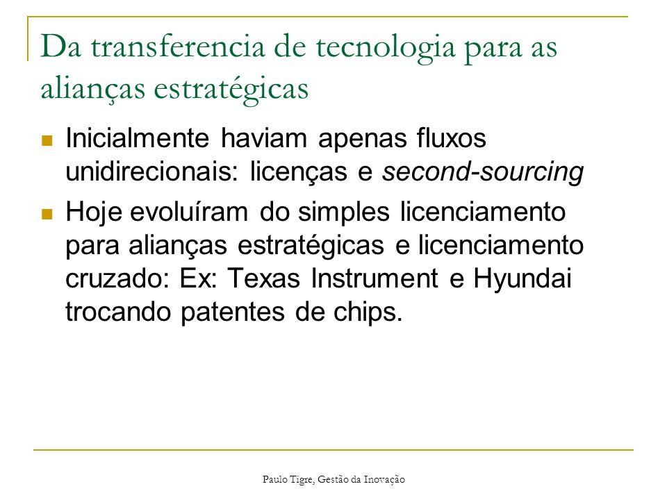 Paulo Tigre, Gestão da Inovação Da transferencia de tecnologia para as alianças estratégicas Inicialmente haviam apenas fluxos unidirecionais: licença