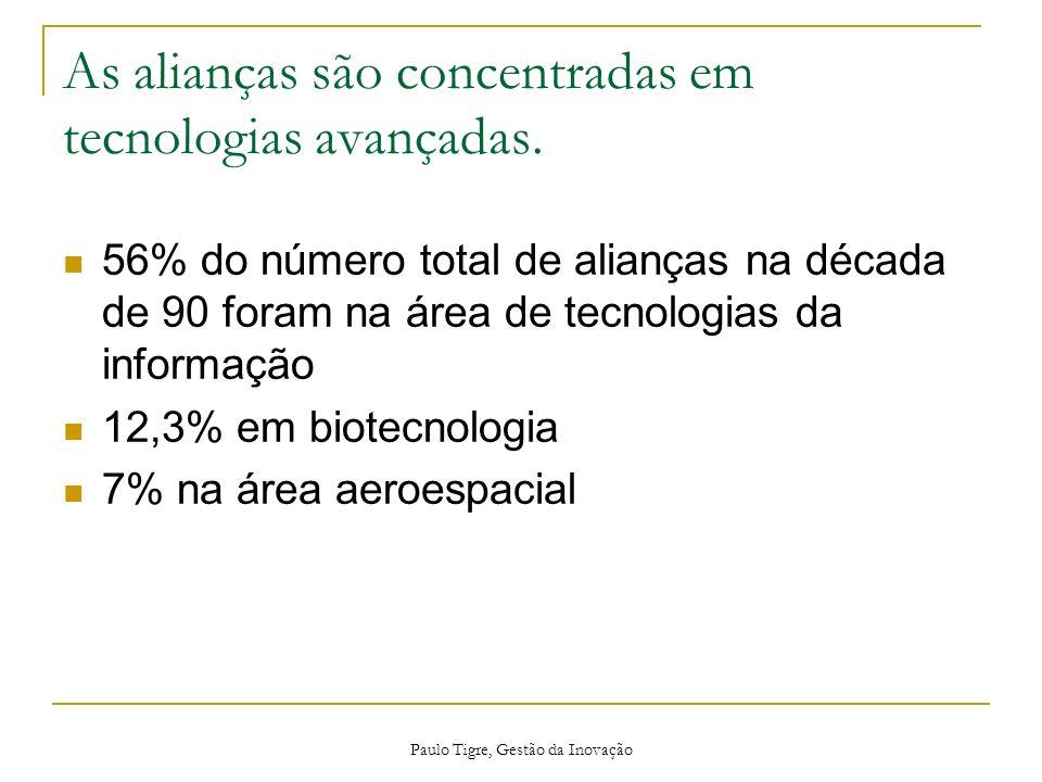 Paulo Tigre, Gestão da Inovação As alianças são concentradas em tecnologias avançadas. 56% do número total de alianças na década de 90 foram na área d