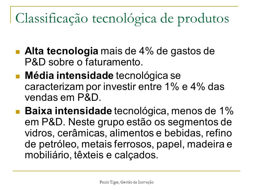 Paulo Tigre, Gestão da Inovação Classificação tecnológica de produtos Alta tecnologia mais de 4% de gastos de P&D sobre o faturamento. Média intensida
