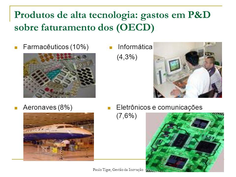 Paulo Tigre, Gestão da Inovação Produtos de alta tecnologia: gastos em P&D sobre faturamento dos (OECD) Farmacêuticos (10%) Informática (4,3%) Aeronav
