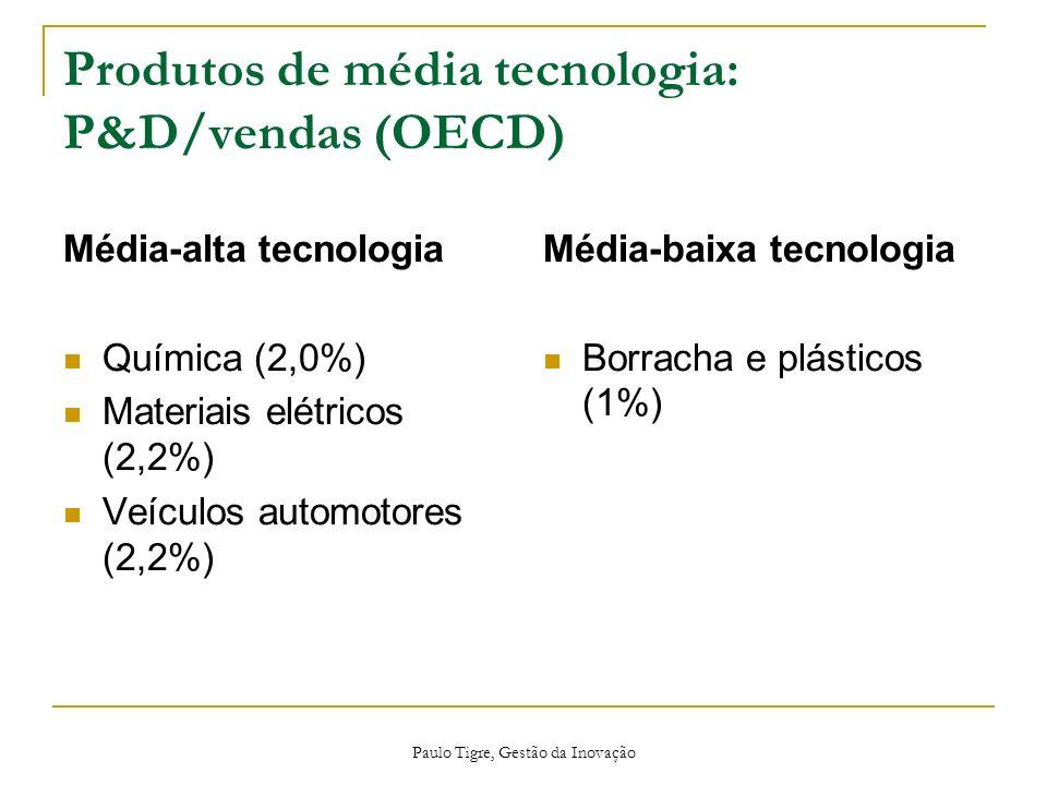 Paulo Tigre, Gestão da Inovação Produtos de média tecnologia: P&D/vendas (OECD) Média-alta tecnologia Química (2,0%) Materiais elétricos (2,2%) Veícul