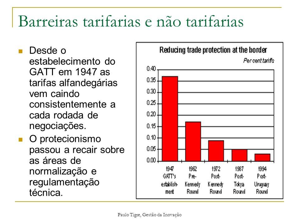 Paulo Tigre, Gestão da Inovação Barreiras tarifarias e não tarifarias Desde o estabelecimento do GATT em 1947 as tarifas alfandegárias vem caindo cons