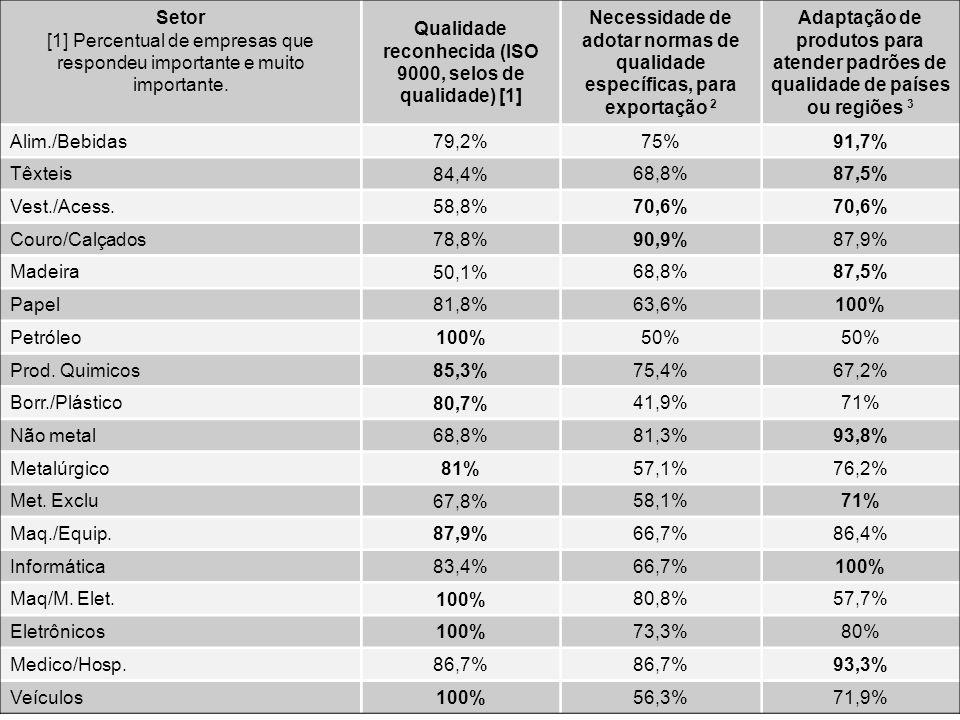 Paulo Tigre, Gestão da Inovação Setor [1] Percentual de empresas que respondeu importante e muito importante. Qualidade reconhecida (ISO 9000, selos d