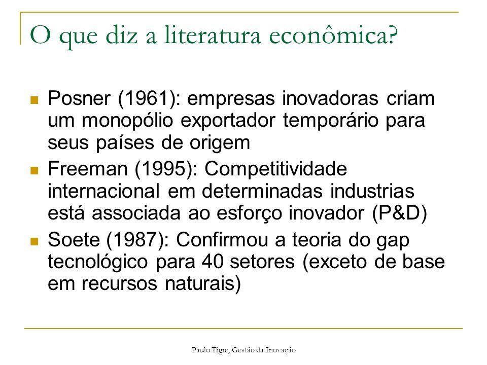 Paulo Tigre, Gestão da Inovação O que diz a literatura econômica? Posner (1961): empresas inovadoras criam um monopólio exportador temporário para seu