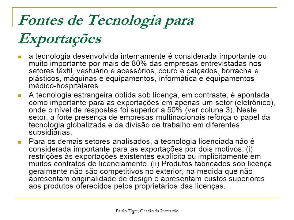 Fontes de Tecnologia para Exportações a tecnologia desenvolvida internamente é considerada importante ou muito importante por mais de 80% das empresas