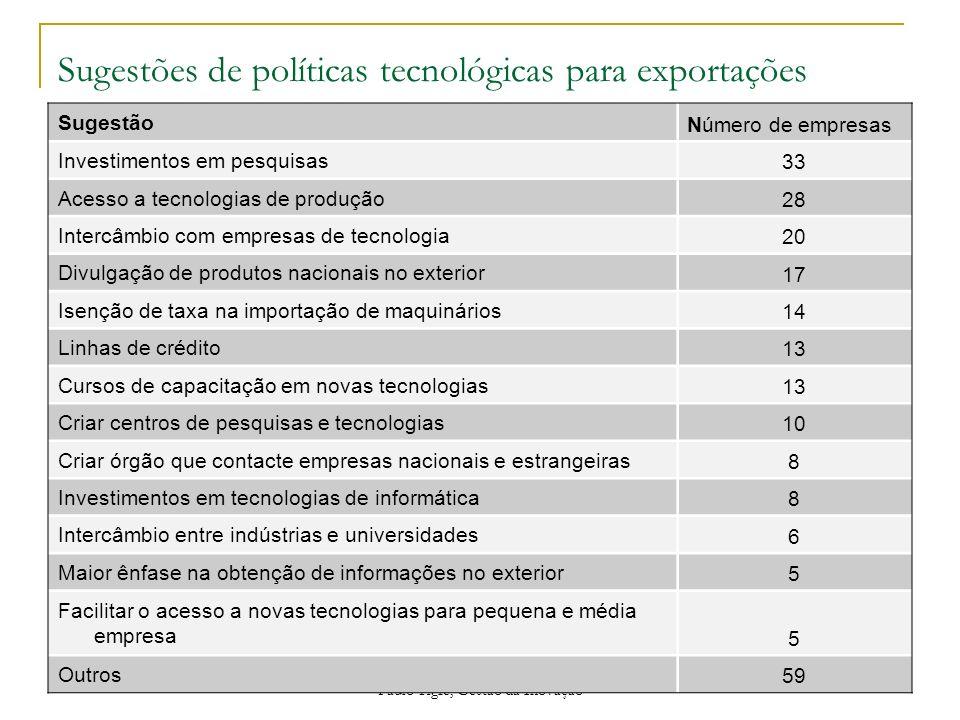 Paulo Tigre, Gestão da Inovação Sugestões de políticas tecnológicas para exportações Sugestão Número de empresas Investimentos em pesquisas 33 Acesso