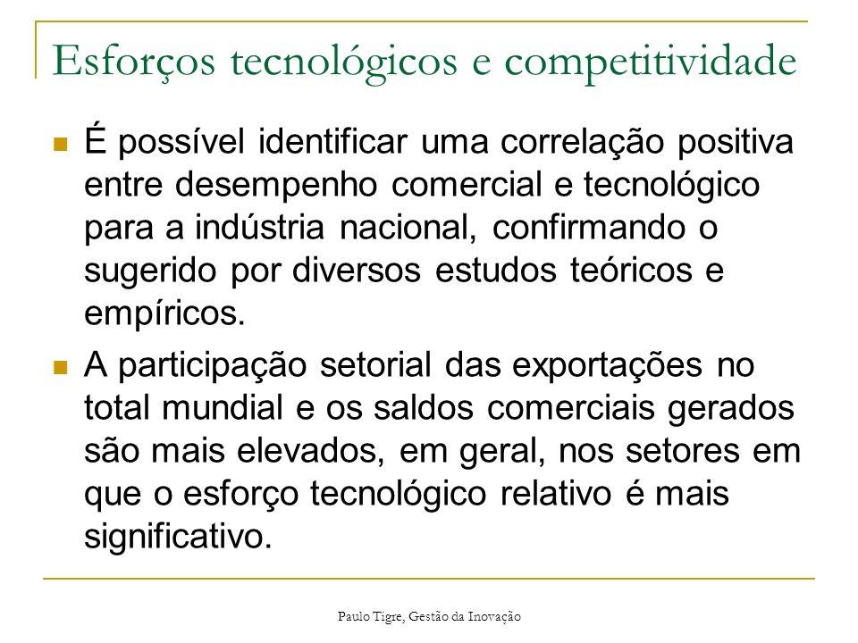 Esforços tecnológicos e competitividade É possível identificar uma correlação positiva entre desempenho comercial e tecnológico para a indústria nacio