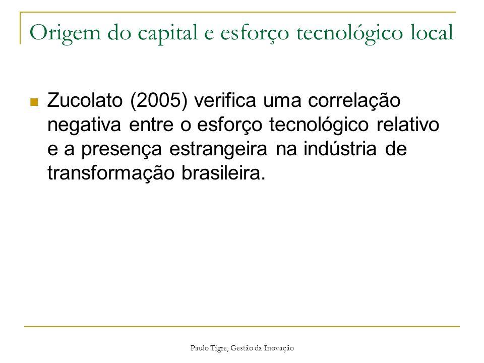 Origem do capital e esforço tecnológico local Zucolato (2005) verifica uma correlação negativa entre o esforço tecnológico relativo e a presença estra