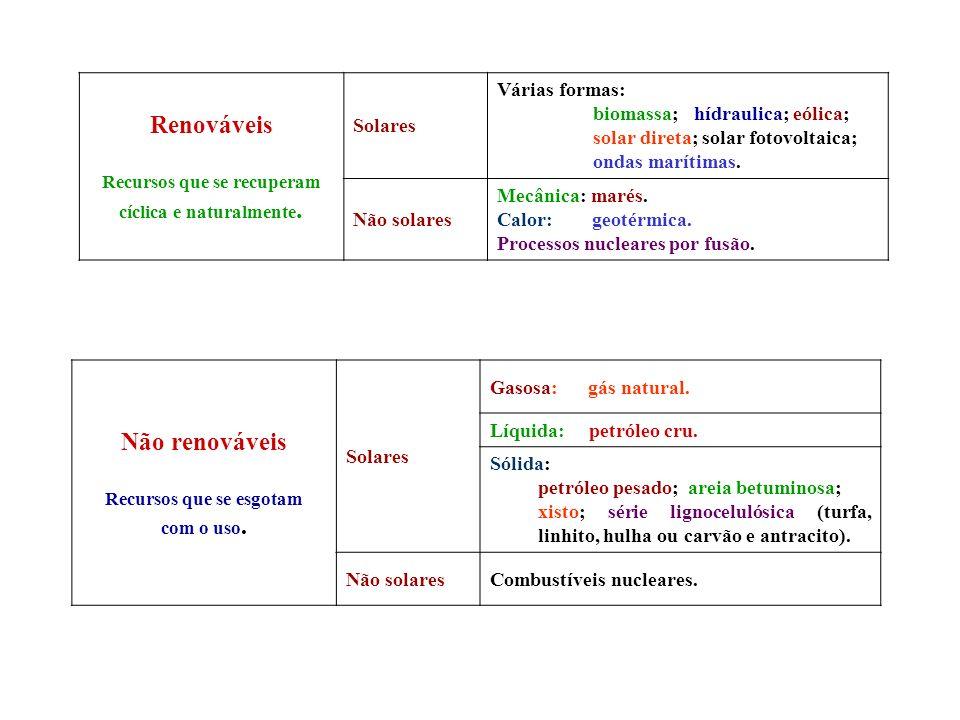Renováveis Recursos que se recuperam cíclica e naturalmente. Solares Várias formas: biomassa; hídraulica; eólica; solar direta; solar fotovoltaica; on