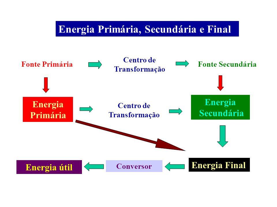 Energia Primária, Secundária e Final Fonte Primária Energia Primária Fonte Secundária Energia Secundária Centro de Transformação Centro de Transformaç