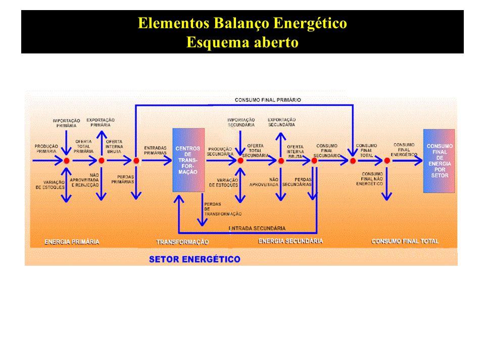 Elementos Balanço Energético Esquema aberto