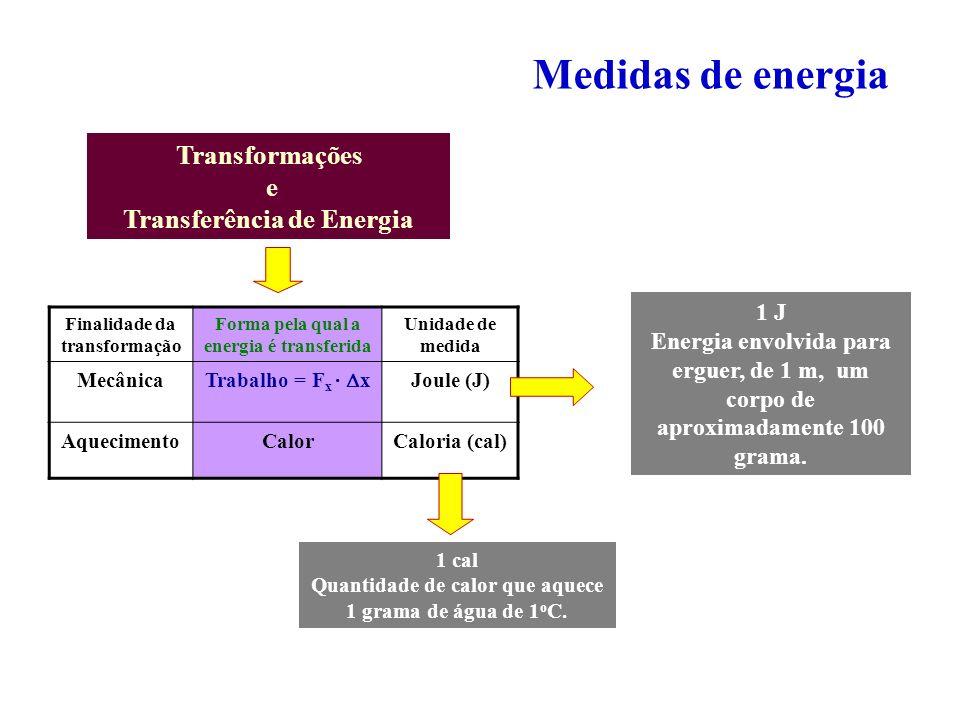 Medidas de energia Transformações e Transferência de Energia Finalidade da transformação Forma pela qual a energia é transferida Unidade de medida Mec