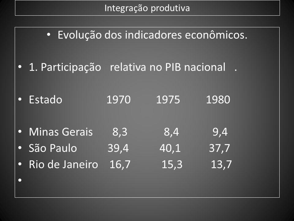 Integração produtiva Evolução dos indicadores econômicos. 1. Participação relativa no PIB nacional. Estado 1970 1975 1980 Minas Gerais 8,3 8,4 9,4 São