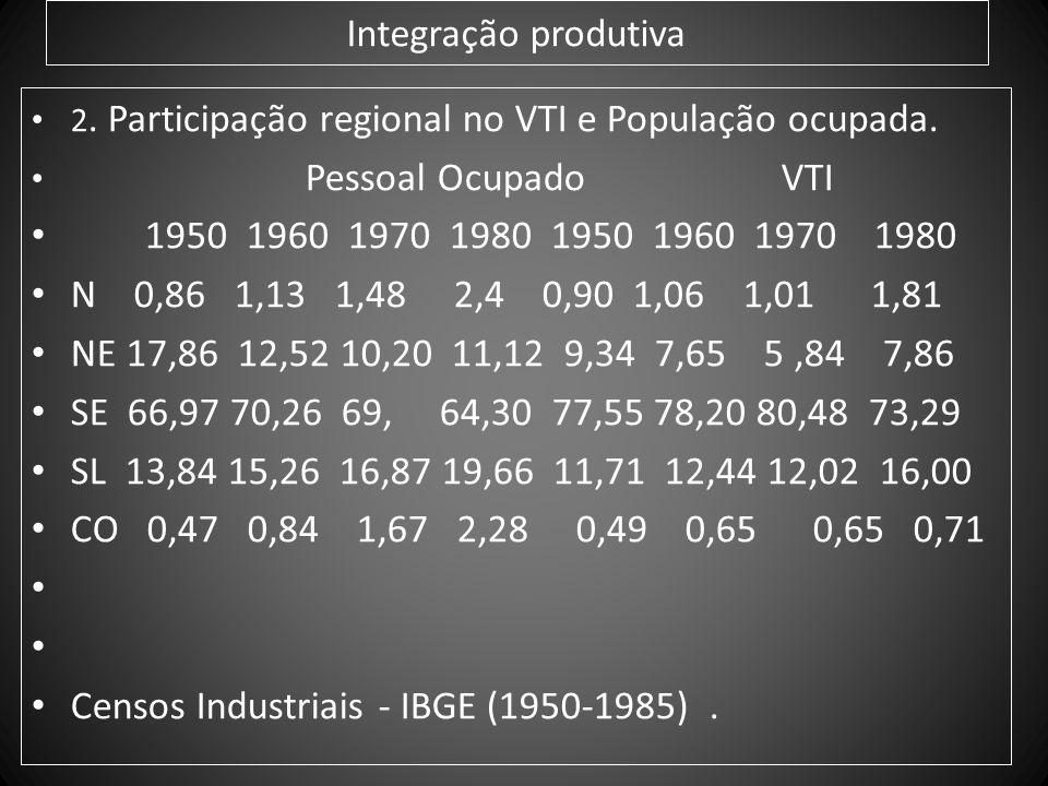 Integração produtiva 2. Participação regional no VTI e População ocupada. Pessoal Ocupado VTI 1950 1960 1970 1980 1950 1960 1970 1980 N 0,86 1,13 1,48