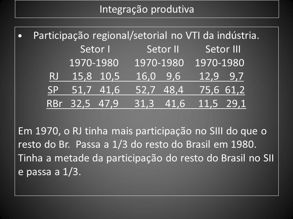 Integração produtiva Participação regional/setorial no VTI da indústria. Setor I Setor II Setor III 1970-1980 1970-1980 1970-1980 RJ 15,8 10,5 16,0 9,