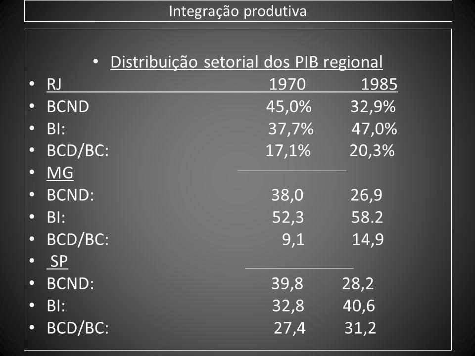 Integração produtiva Distribuição setorial dos PIB regional RJ 1970 1985 BCND 45,0% 32,9% BI: 37,7% 47,0% BCD/BC: 17,1% 20,3% MG BCND: 38,0 26,9 BI: 5