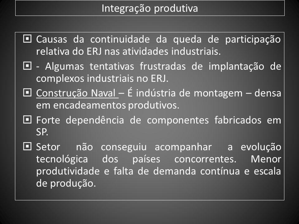 Integração produtiva Causas da continuidade da queda de participação relativa do ERJ nas atividades industriais. - Algumas tentativas frustradas de im