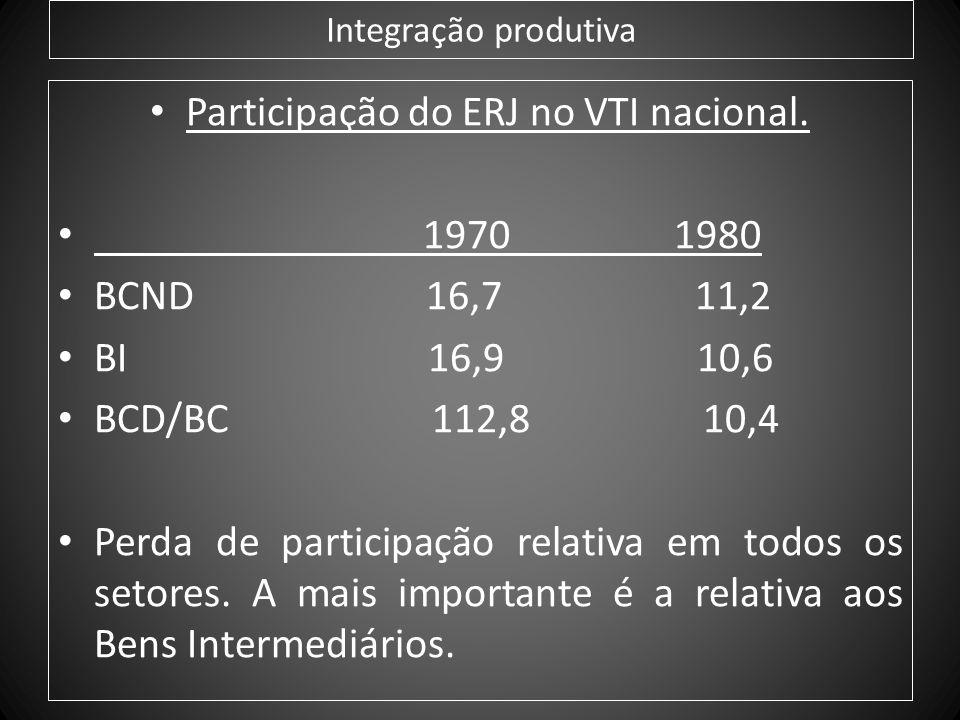 Integração produtiva Participação do ERJ no VTI nacional. 1970 1980 BCND 16,7 11,2 BI 16,9 10,6 BCD/BC 112,8 10,4 Perda de participação relativa em to