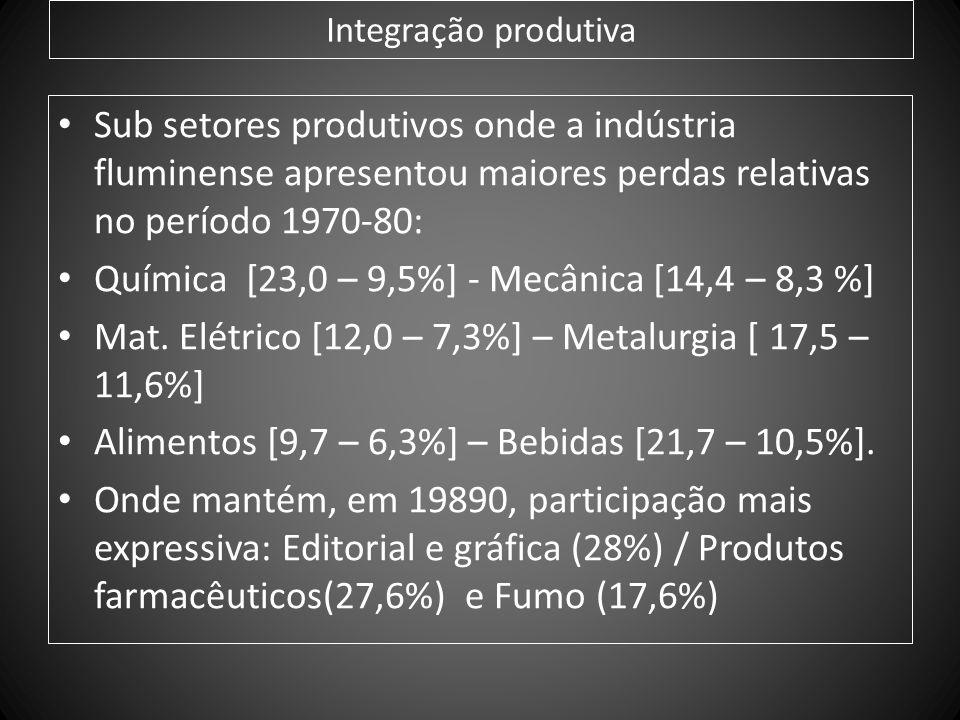 Integração produtiva Sub setores produtivos onde a indústria fluminense apresentou maiores perdas relativas no período 1970-80: Química [23,0 – 9,5%]