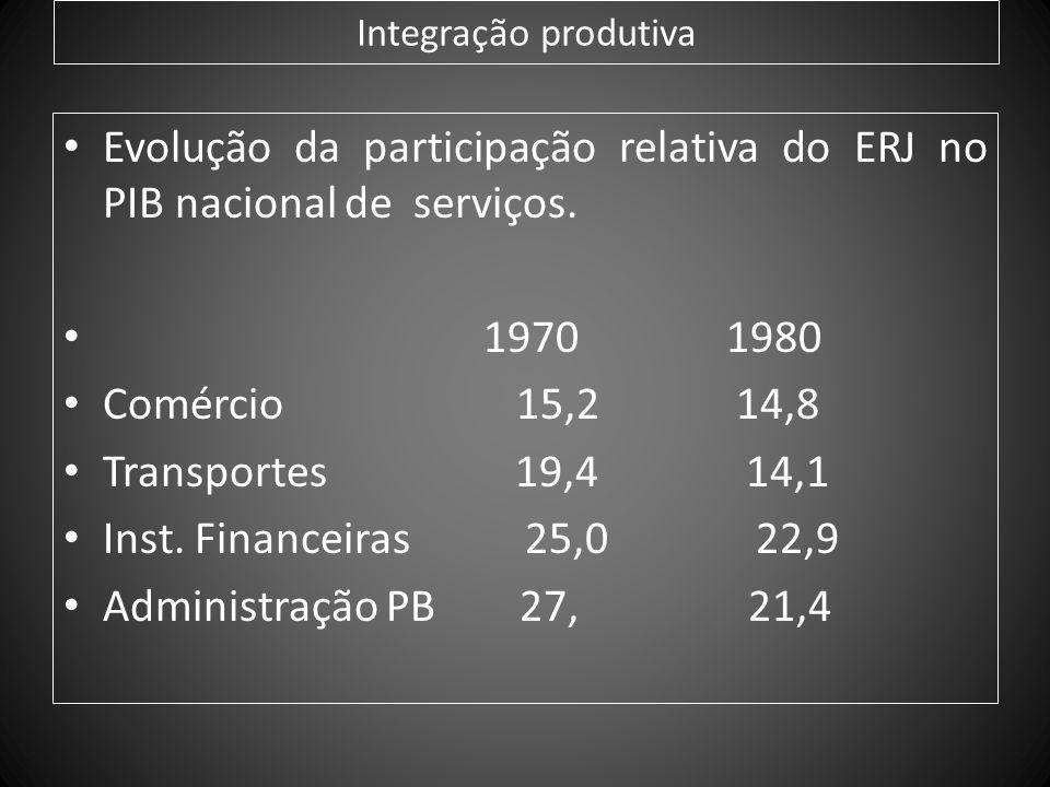 Integração produtiva Evolução da participação relativa do ERJ no PIB nacional de serviços. 1970 1980 Comércio 15,2 14,8 Transportes 19,4 14,1 Inst. Fi