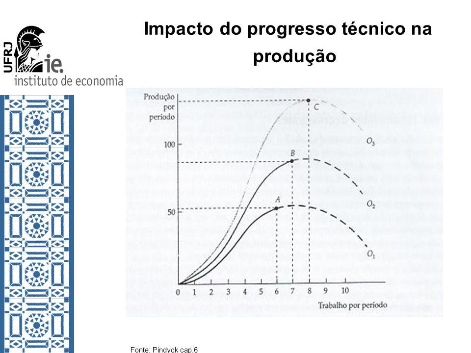 Impacto do progresso técnico na produção Fonte: Pindyck cap,6