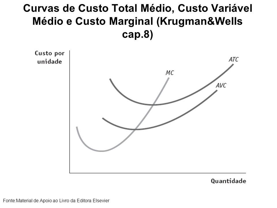 Curvas de Custo Total Médio, Custo Variável Médio e Custo Marginal (Krugman&Wells cap.8) Fonte:Material de Apoio ao Livro da Editora Elsevier