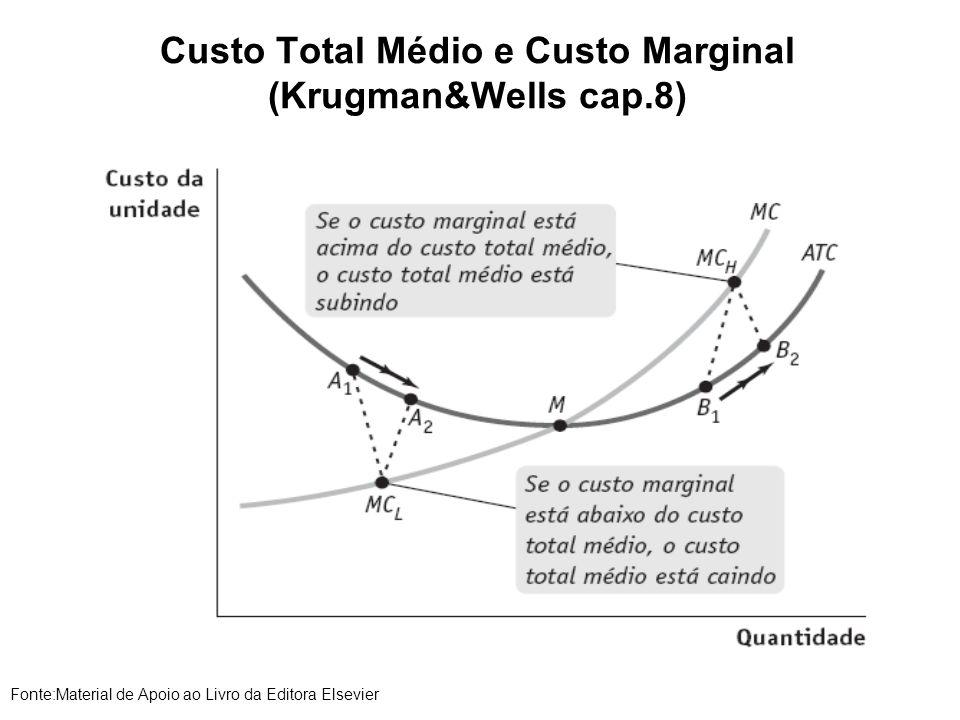Custo Total Médio e Custo Marginal (Krugman&Wells cap.8) Fonte:Material de Apoio ao Livro da Editora Elsevier