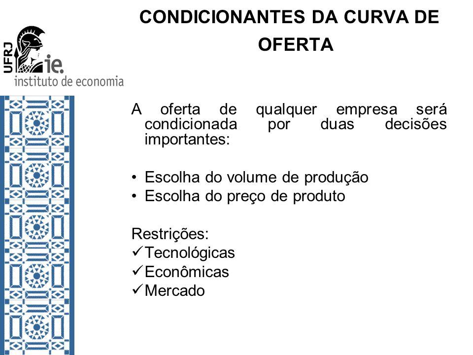 CONDICIONANTES DA CURVA DE OFERTA A oferta de qualquer empresa será condicionada por duas decisões importantes: Escolha do volume de produção Escolha