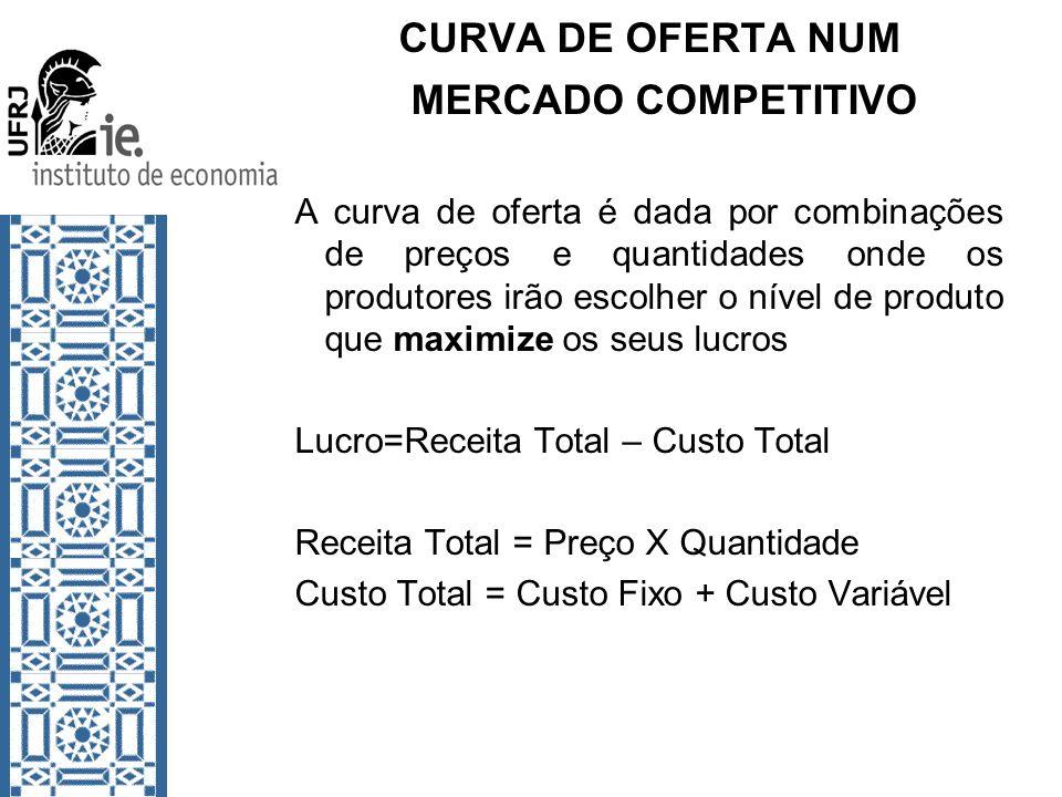 CURVA DE OFERTA NUM MERCADO COMPETITIVO A curva de oferta é dada por combinações de preços e quantidades onde os produtores irão escolher o nível de p