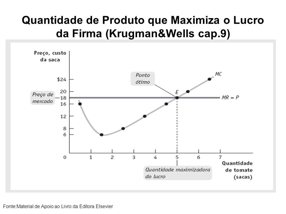 Quantidade de Produto que Maximiza o Lucro da Firma (Krugman&Wells cap.9) Fonte:Material de Apoio ao Livro da Editora Elsevier