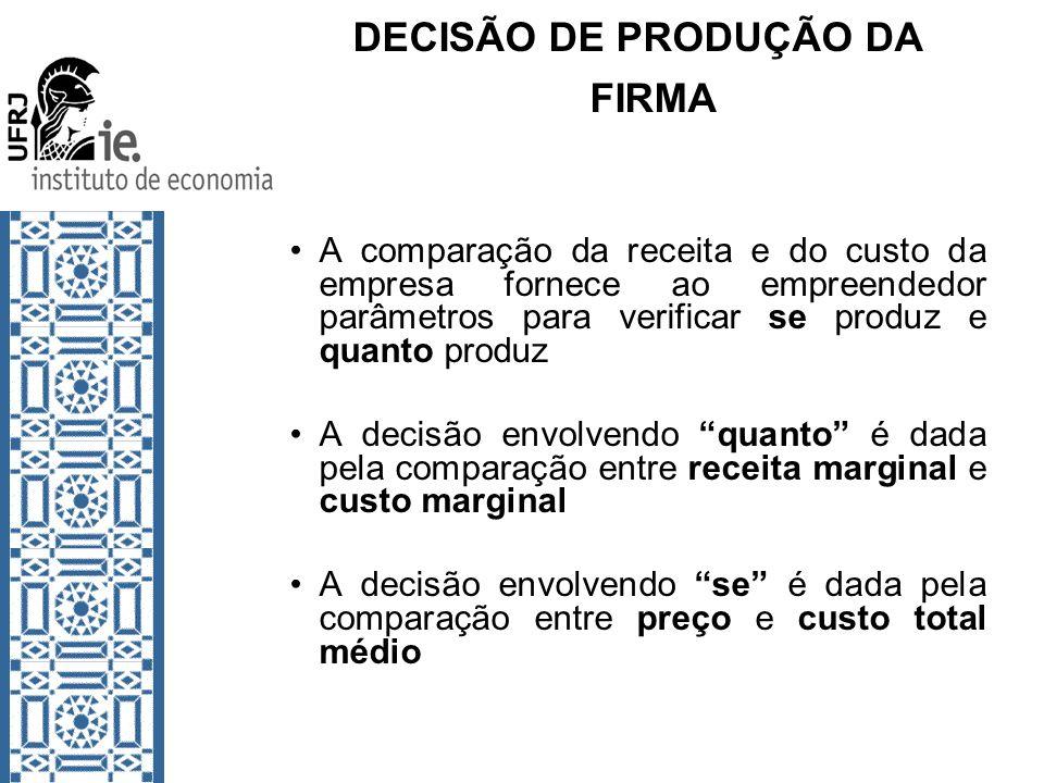 DECISÃO DE PRODUÇÃO DA FIRMA A comparação da receita e do custo da empresa fornece ao empreendedor parâmetros para verificar se produz e quanto produz