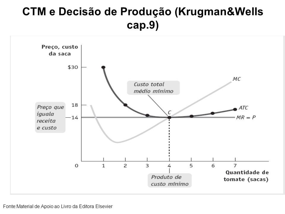 CTM e Decisão de Produção (Krugman&Wells cap.9) Fonte:Material de Apoio ao Livro da Editora Elsevier