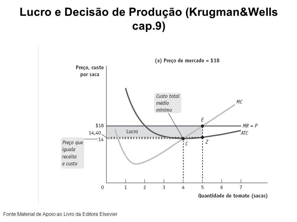 Lucro e Decisão de Produção (Krugman&Wells cap.9) Fonte:Material de Apoio ao Livro da Editora Elsevier