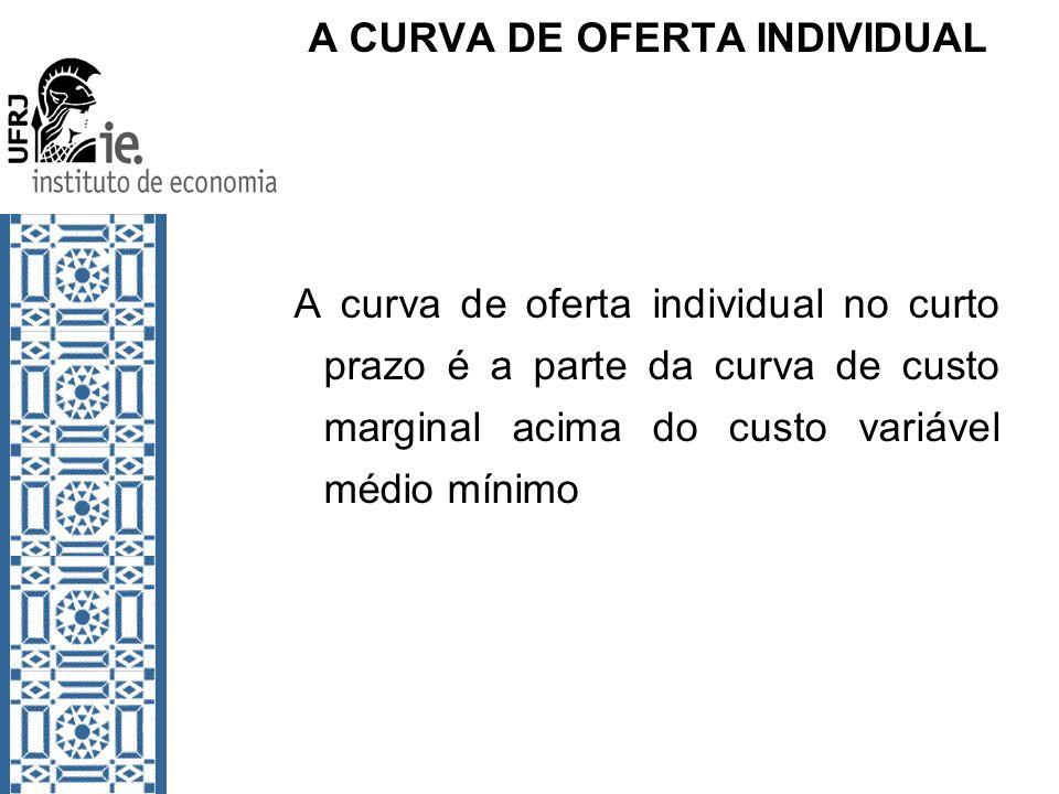A CURVA DE OFERTA INDIVIDUAL A curva de oferta individual no curto prazo é a parte da curva de custo marginal acima do custo variável médio mínimo