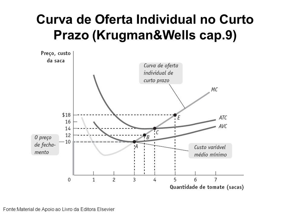 Curva de Oferta Individual no Curto Prazo (Krugman&Wells cap.9) Fonte:Material de Apoio ao Livro da Editora Elsevier