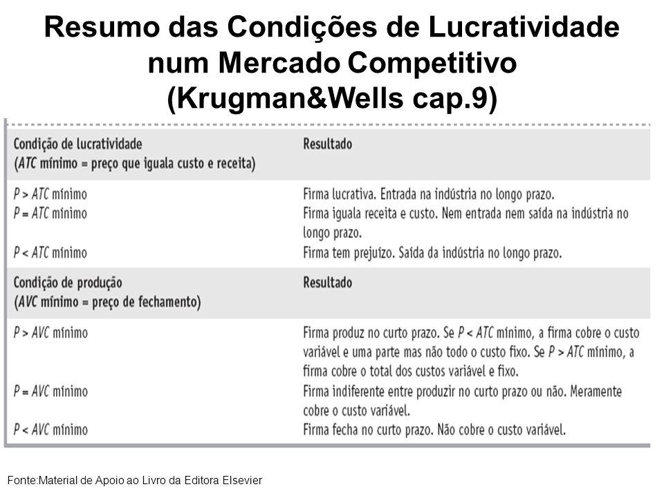 Resumo das Condições de Lucratividade num Mercado Competitivo (Krugman&Wells cap.9) Fonte:Material de Apoio ao Livro da Editora Elsevier