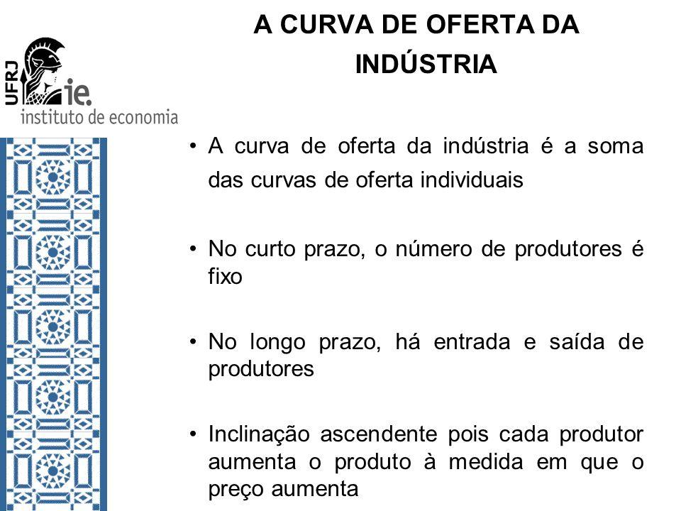 A CURVA DE OFERTA DA INDÚSTRIA A curva de oferta da indústria é a soma das curvas de oferta individuais No curto prazo, o número de produtores é fixo