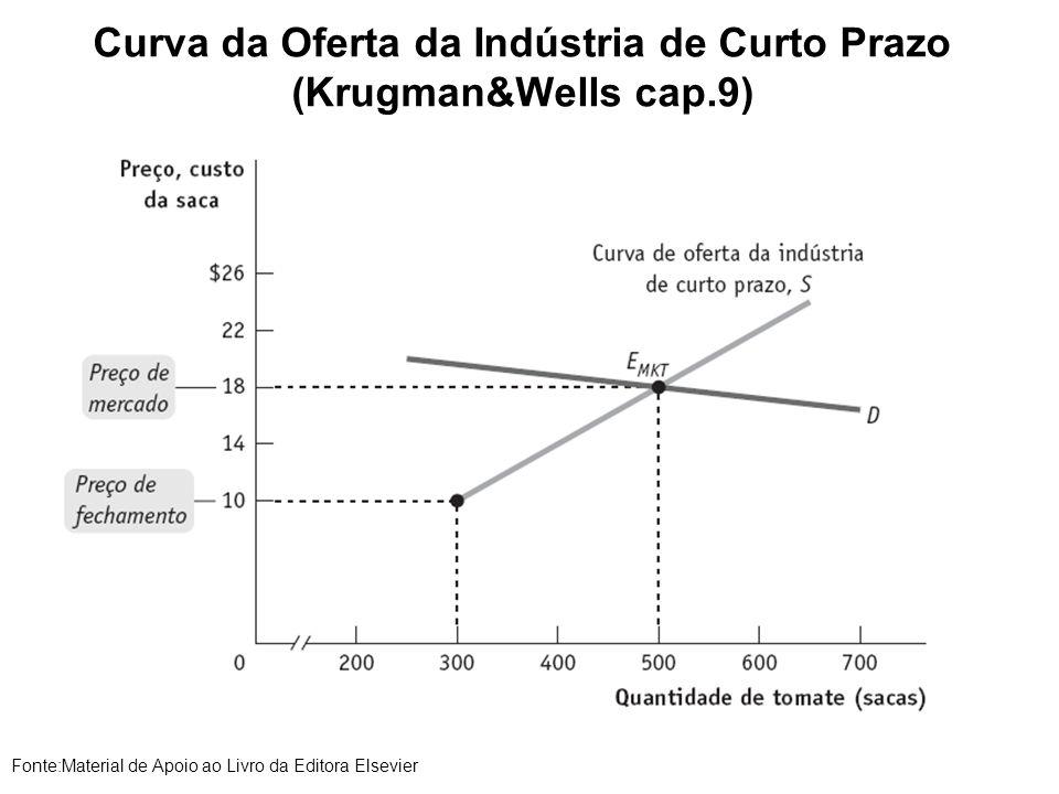 Curva da Oferta da Indústria de Curto Prazo (Krugman&Wells cap.9) Fonte:Material de Apoio ao Livro da Editora Elsevier