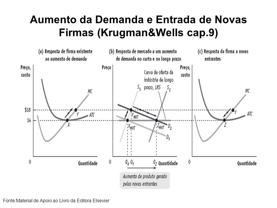 Aumento da Demanda e Entrada de Novas Firmas (Krugman&Wells cap.9) Fonte:Material de Apoio ao Livro da Editora Elsevier