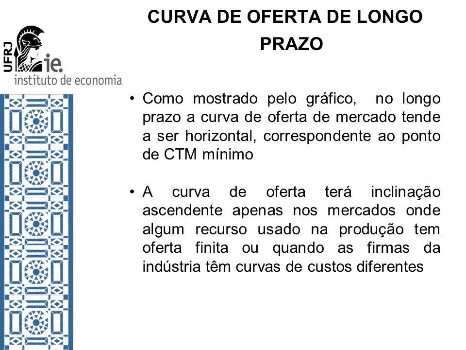 CURVA DE OFERTA DE LONGO PRAZO Como mostrado pelo gráfico, no longo prazo a curva de oferta de mercado tende a ser horizontal, correspondente ao ponto