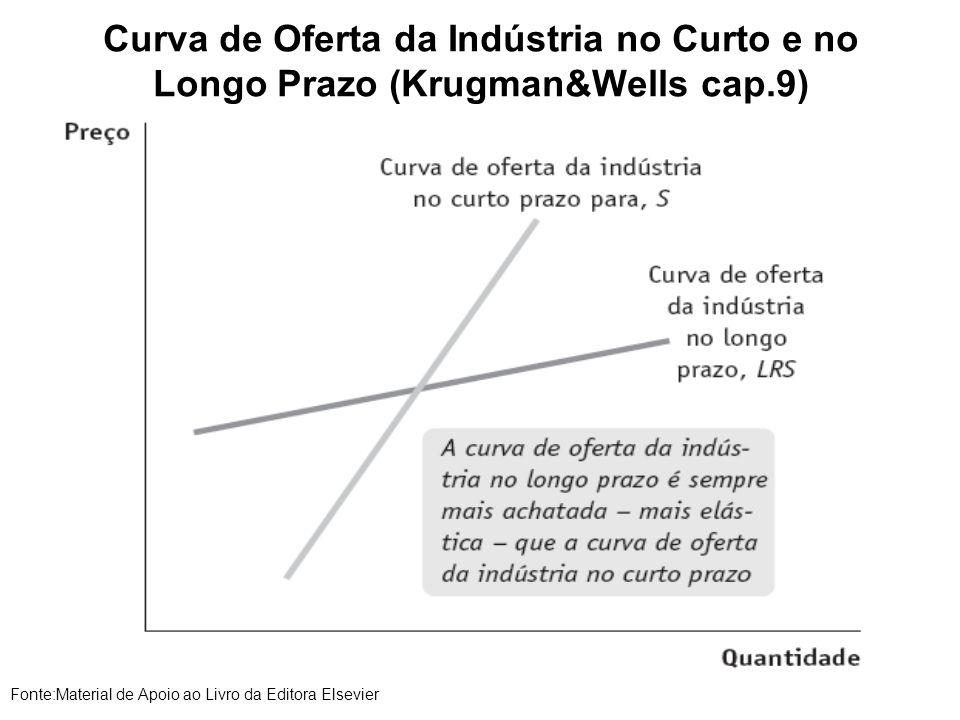Curva de Oferta da Indústria no Curto e no Longo Prazo (Krugman&Wells cap.9) Fonte:Material de Apoio ao Livro da Editora Elsevier