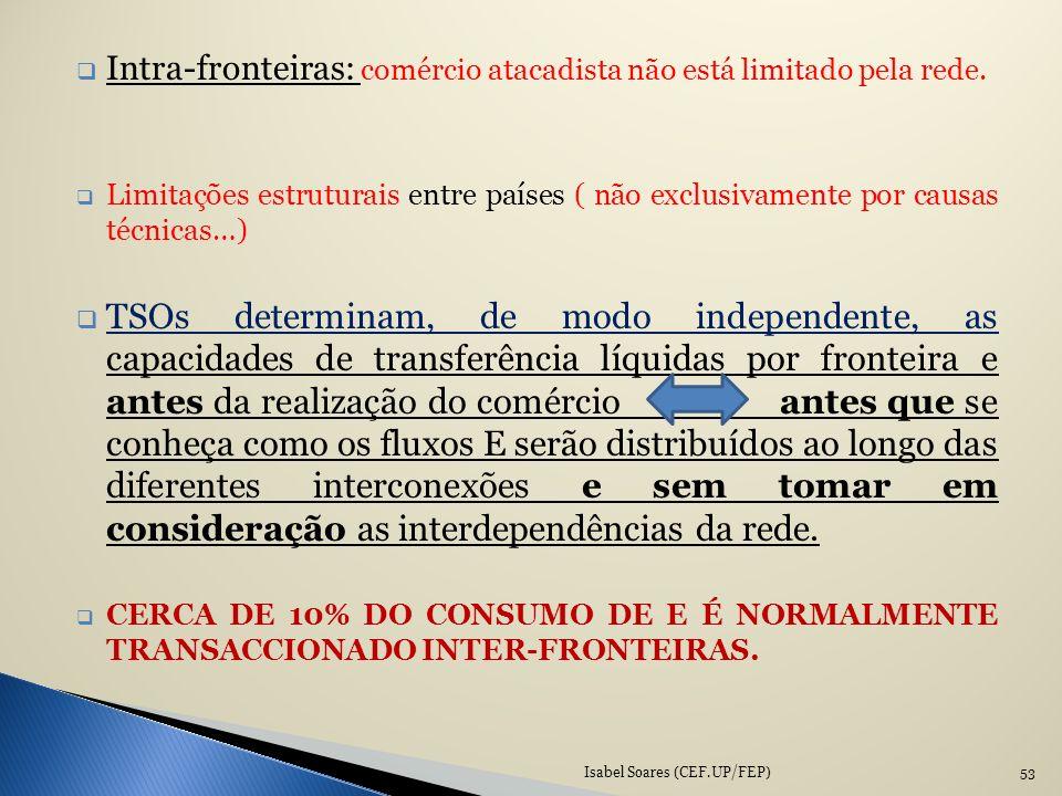 Intra-fronteiras: comércio atacadista não está limitado pela rede. Limitações estruturais entre países ( não exclusivamente por causas técnicas…) TSOs