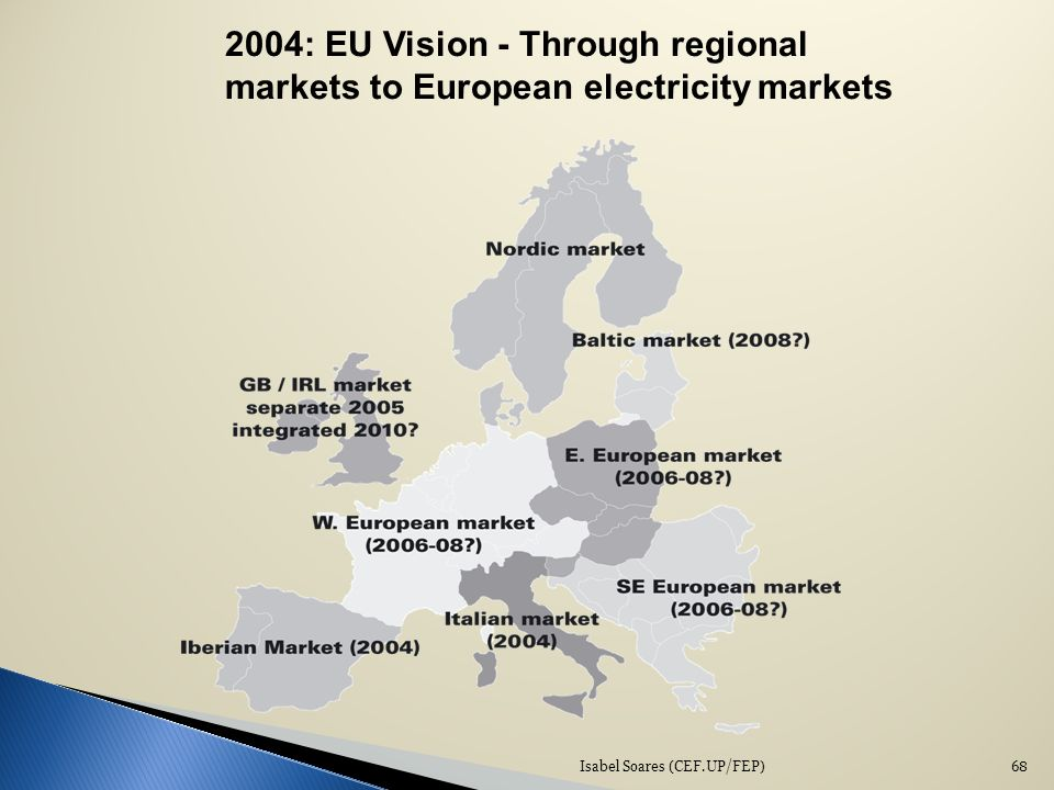 Isabel Soares (CEF.UP/FEP)68 2004: EU Vision - Through regional markets to European electricity markets