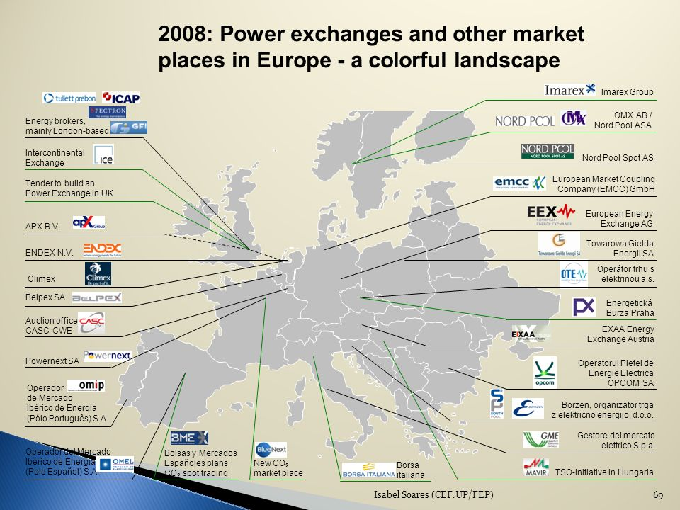 Isabel Soares (CEF.UP/FEP)69 2008: Power exchanges and other market places in Europe - a colorful landscape