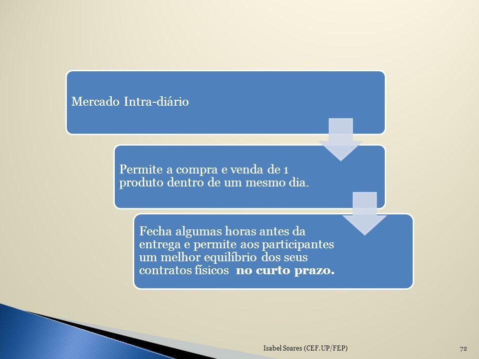 Isabel Soares (CEF.UP/FEP)72 Mercado Intra-diário Permite a compra e venda de 1 produto dentro de um mesmo dia. Fecha algumas horas antes da entrega e