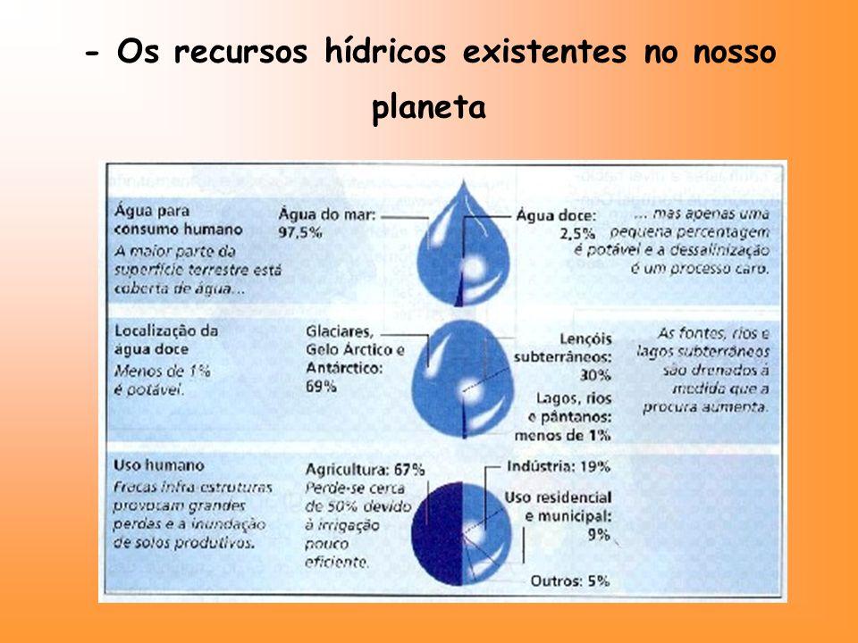 - Os recursos hídricos existentes no nosso planeta